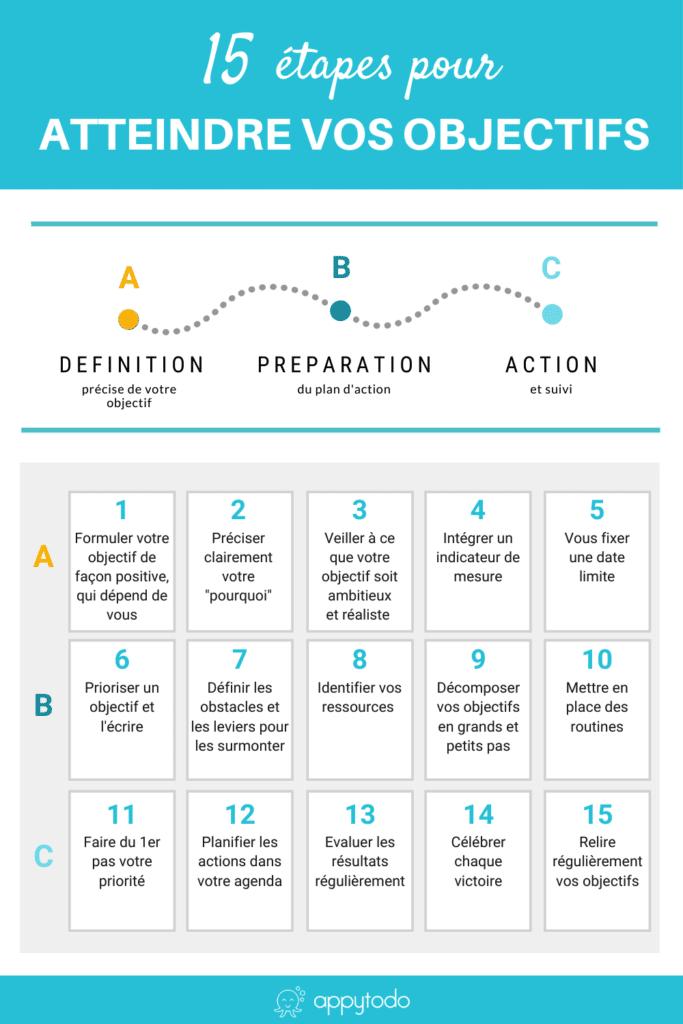 Atteindre ses objectifs plus facilement : 15 étapes à suivre - Une infographie de Appytodo.